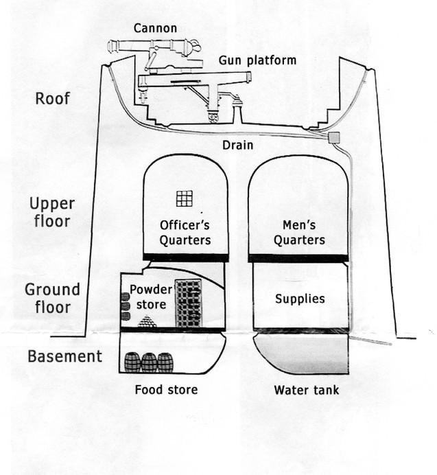 Martello-Tower-diagram